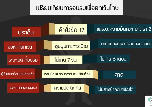 NCPO order